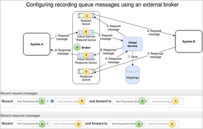 Recording diagram