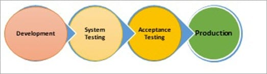 Acceptance Testing Phases