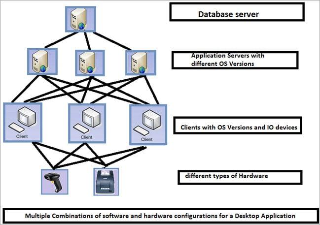 Desktop Application Configuration
