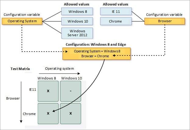 Testing Configurations