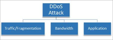 Types of DDoS