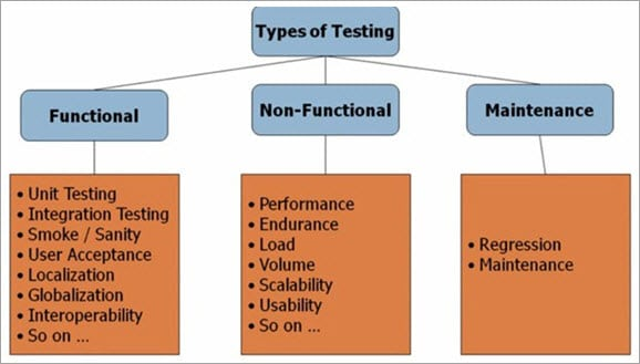 Practical Software Testing QA Process Flow (Requirements ...