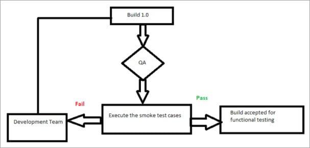 Smoke Test Cycle
