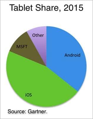BasicAndroid Tablet Market Share