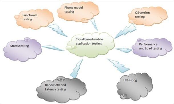 cloud based mobile app testing service providers. Black Bedroom Furniture Sets. Home Design Ideas