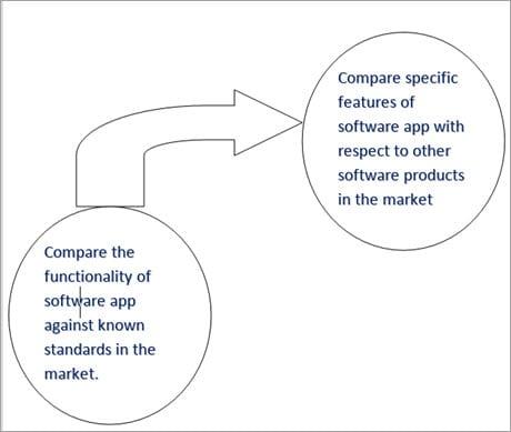 Comparison Testing Flow