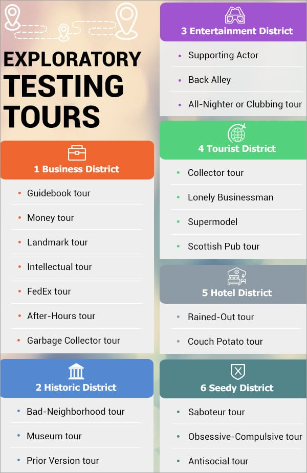 Exploratory Testing Tours