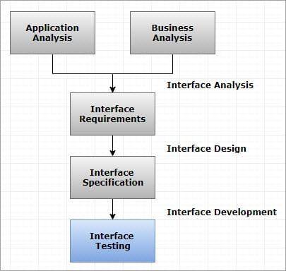 Interface Testing Flow