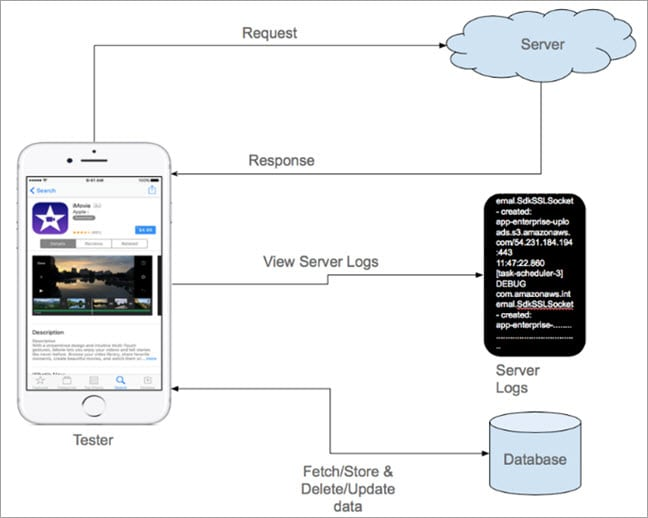 Mobile Server Floe Diagram