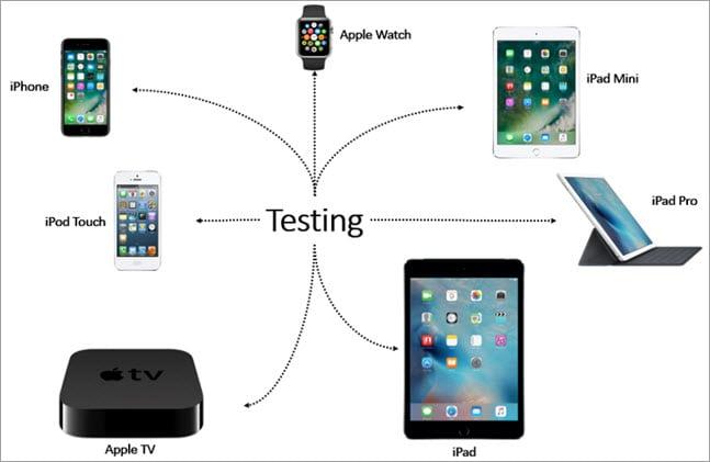Testing Classification