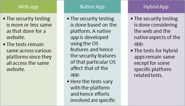 Types of app
