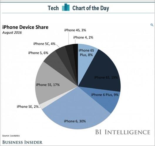 iOS-Phone Distribution