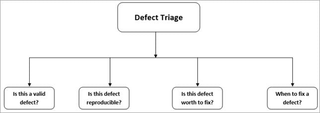 Defect Triage