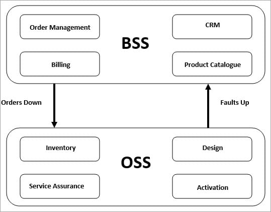 OSS and BSS