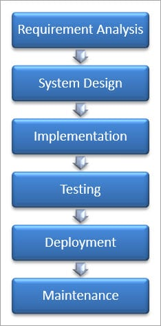 What Is Sdlc Software Development Life Cycle Phases Methodologies