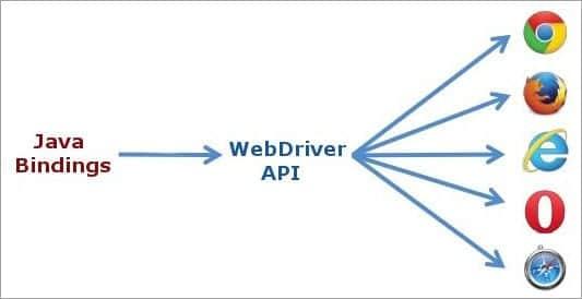 Webdriver API