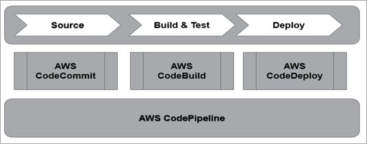 AWS CodeCommit Tutorial for DevOps Implementation in Cloud