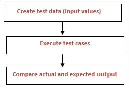 Functional testing Process