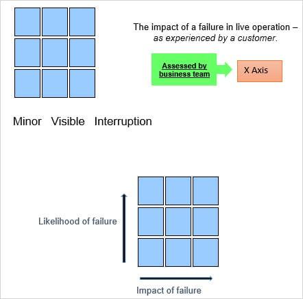 Impact of failure