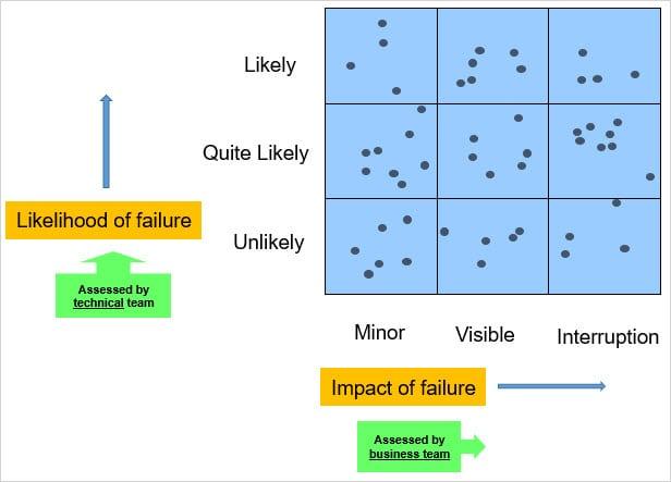 Likelihood and impact of failure