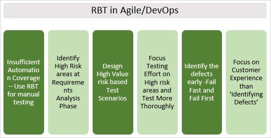 Risk based testing in Devops and Agile