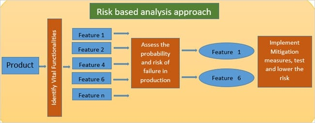 Risk based analysis approach