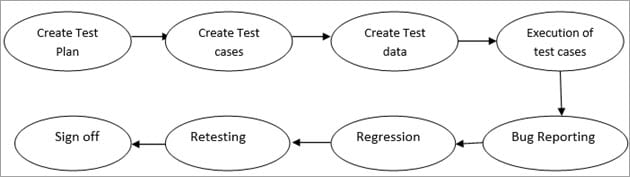 Steps to perform System Testing