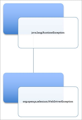 Webdriver exceptions