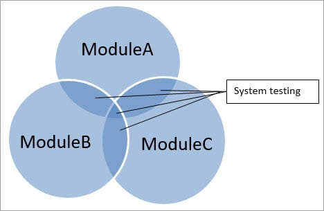 system testing example