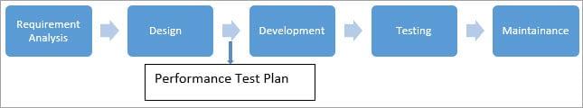 Performance Test Plan