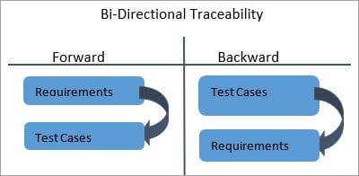 Bi-Directional Traceability