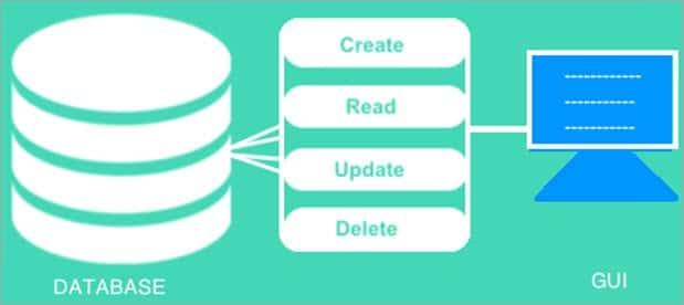 Database CRUD