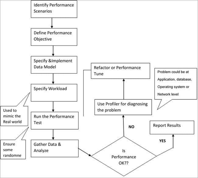 Performance Testing & Optimization process