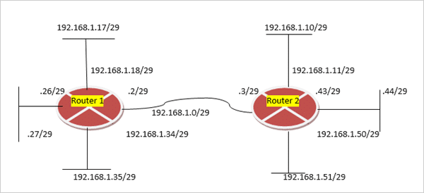 Subnetting- Example of Interconnection of Network Devices