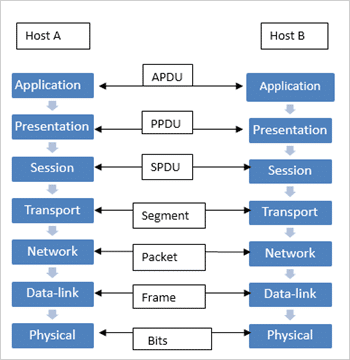Relationsip between the layers of osi reference model