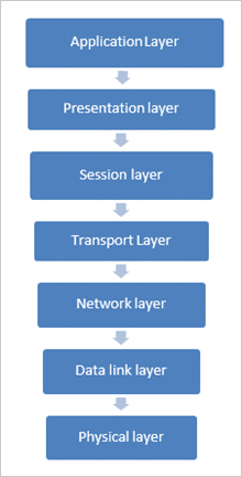 seven layers of OSI Reference Model