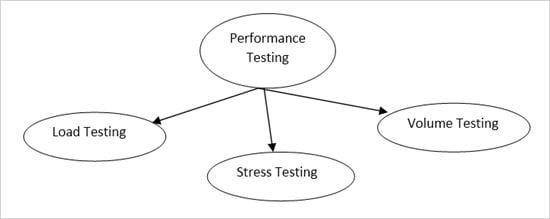 Performance Testing