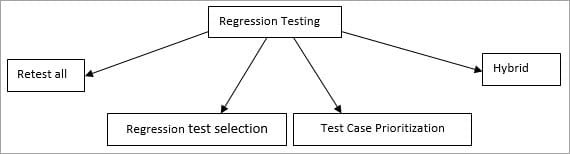 Regression testing techniques