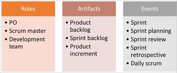 3-3-5 framework
