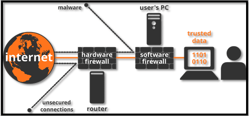 Basic Firewall Network Example