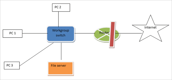 Firewall Protection in big networks
