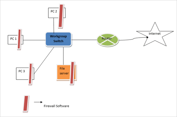 Firewall Protection in small scale network