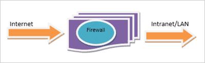Firewall as a barrier between Internet and LAN