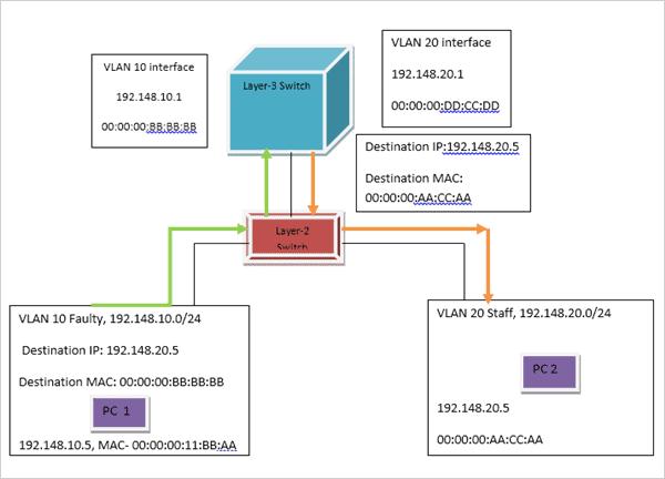 Inter-VLAN Routing at L-3 Switch