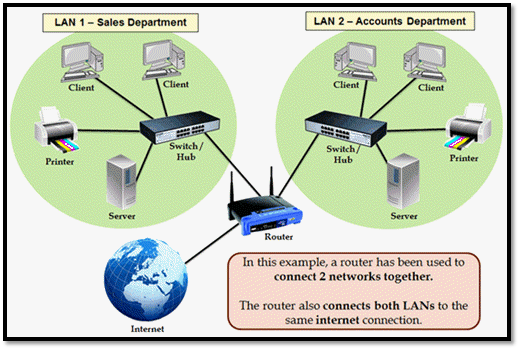 Router Working in Client-Server Model