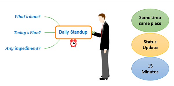 The Daily Standup