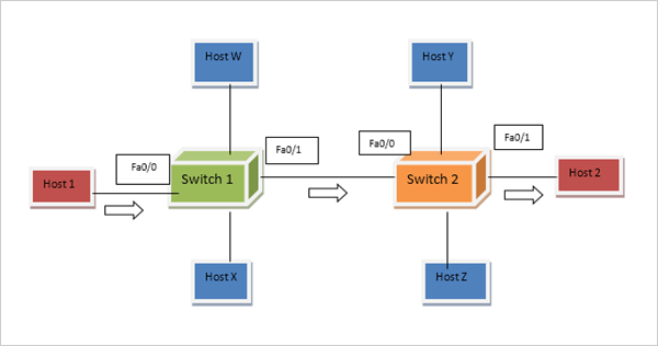 Network using VLAN technique