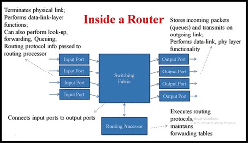 Working of Router