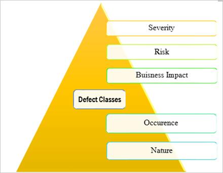 defect classes