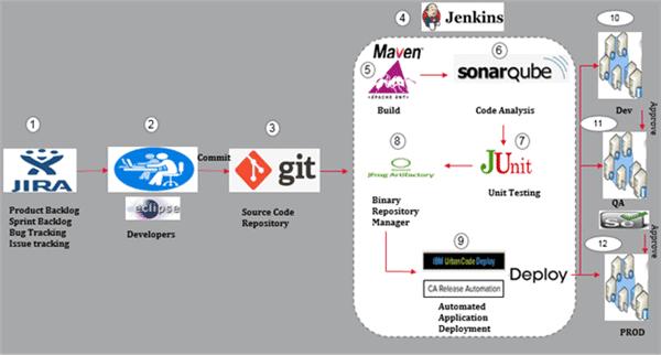 Sample Devops workflow